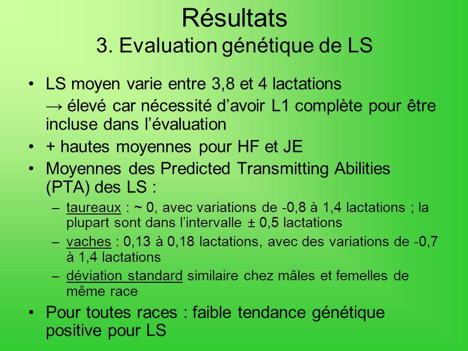 Résultats 3. Evaluation génétique de LS LS moyen varie entre 3,8 et 4 lactations élevé car nécessité davoir L1 complète pour être incluse dans lévalua
