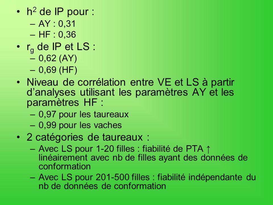h 2 de IP pour : –AY : 0,31 –HF : 0,36 r g de IP et LS : –0,62 (AY) –0,69 (HF) Niveau de corrélation entre VE et LS à partir danalyses utilisant les paramètres AY et les paramètres HF : –0,97 pour les taureaux –0,99 pour les vaches 2 catégories de taureaux : –Avec LS pour 1-20 filles : fiabilité de PTA linéairement avec nb de filles ayant des données de conformation –Avec LS pour 201-500 filles : fiabilité indépendante du nb de données de conformation