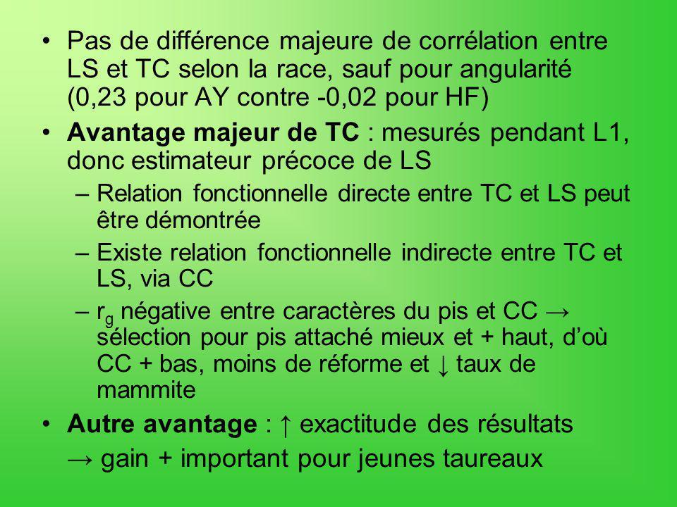 Pas de différence majeure de corrélation entre LS et TC selon la race, sauf pour angularité (0,23 pour AY contre -0,02 pour HF) Avantage majeur de TC : mesurés pendant L1, donc estimateur précoce de LS –Relation fonctionnelle directe entre TC et LS peut être démontrée –Existe relation fonctionnelle indirecte entre TC et LS, via CC –r g négative entre caractères du pis et CC sélection pour pis attaché mieux et + haut, doù CC + bas, moins de réforme et taux de mammite Autre avantage : exactitude des résultats gain + important pour jeunes taureaux