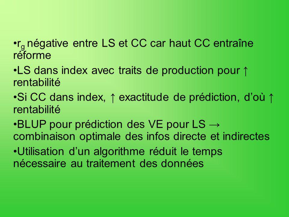 r g négative entre LS et CC car haut CC entraîne réforme LS dans index avec traits de production pour rentabilité Si CC dans index, exactitude de préd