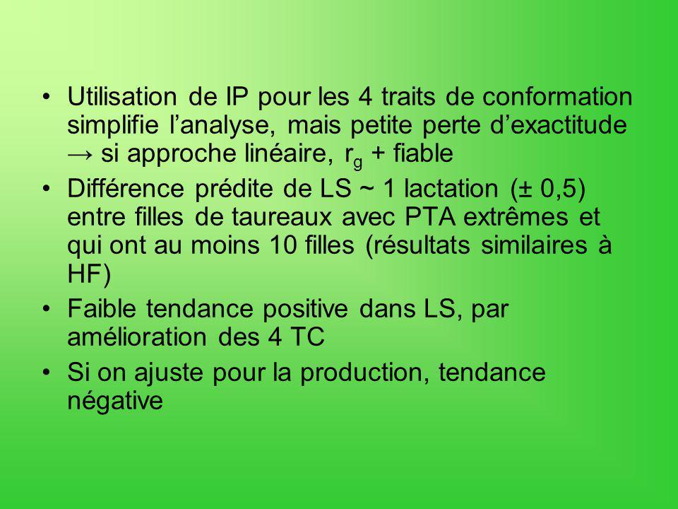 Utilisation de IP pour les 4 traits de conformation simplifie lanalyse, mais petite perte dexactitude si approche linéaire, r g + fiable Différence prédite de LS ~ 1 lactation (± 0,5) entre filles de taureaux avec PTA extrêmes et qui ont au moins 10 filles (résultats similaires à HF) Faible tendance positive dans LS, par amélioration des 4 TC Si on ajuste pour la production, tendance négative