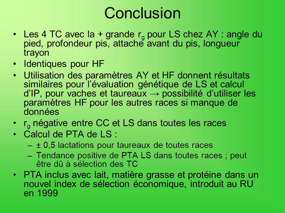 Conclusion Les 4 TC avec la + grande r g pour LS chez AY : angle du pied, profondeur pis, attache avant du pis, longueur trayon Identiques pour HF Utilisation des paramètres AY et HF donnent résultats similaires pour lévaluation génétique de LS et calcul dIP, pour vaches et taureaux possibilité dutiliser les paramètres HF pour les autres races si manque de données r g négative entre CC et LS dans toutes les races Calcul de PTA de LS : –± 0,5 lactations pour taureaux de toutes races –Tendance positive de PTA LS dans toutes races ; peut être dû à sélection des TC PTA inclus avec lait, matière grasse et protéine dans un nouvel index de sélection économique, introduit au RU en 1999