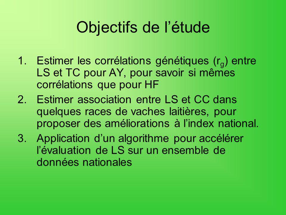 Objectifs de létude 1.Estimer les corrélations génétiques (r g ) entre LS et TC pour AY, pour savoir si mêmes corrélations que pour HF 2.Estimer assoc