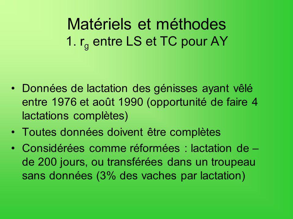 Matériels et méthodes 1. r g entre LS et TC pour AY Données de lactation des génisses ayant vêlé entre 1976 et août 1990 (opportunité de faire 4 lacta