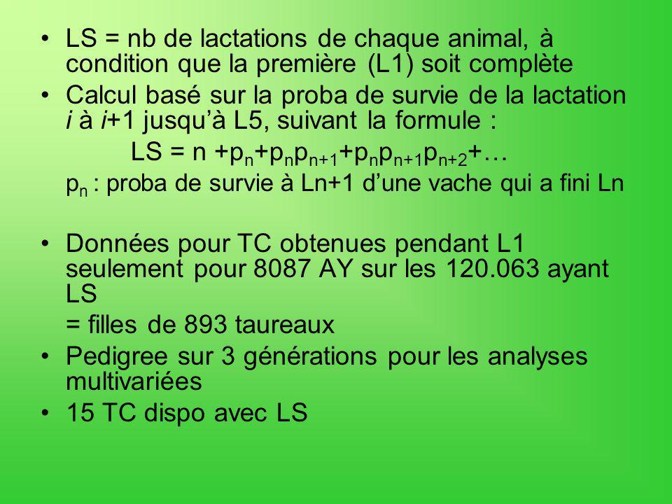 LS = nb de lactations de chaque animal, à condition que la première (L1) soit complète Calcul basé sur la proba de survie de la lactation i à i+1 jusquà L5, suivant la formule : LS = n +p n +p n p n+1 +p n p n+1 p n+2 +… p n : proba de survie à Ln+1 dune vache qui a fini Ln Données pour TC obtenues pendant L1 seulement pour 8087 AY sur les 120.063 ayant LS = filles de 893 taureaux Pedigree sur 3 générations pour les analyses multivariées 15 TC dispo avec LS