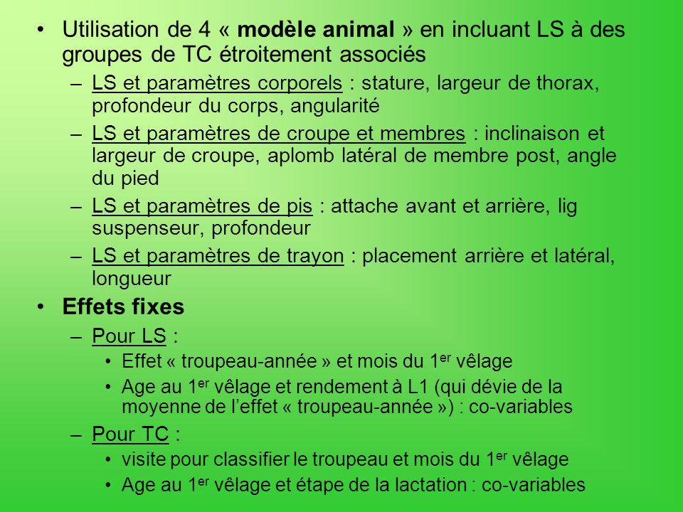 Utilisation de 4 « modèle animal » en incluant LS à des groupes de TC étroitement associés –LS et paramètres corporels : stature, largeur de thorax, p