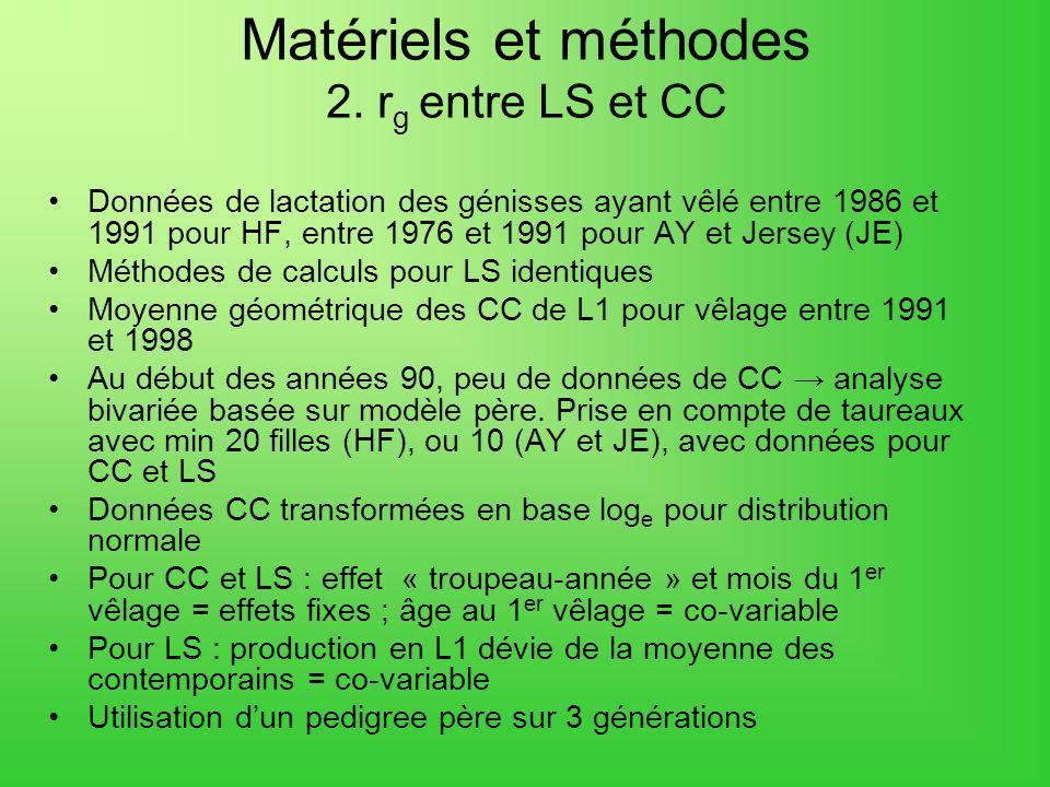 Matériels et méthodes 2. r g entre LS et CC Données de lactation des génisses ayant vêlé entre 1986 et 1991 pour HF, entre 1976 et 1991 pour AY et Jer