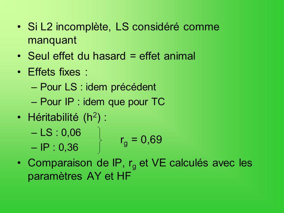 Si L2 incomplète, LS considéré comme manquant Seul effet du hasard = effet animal Effets fixes : –Pour LS : idem précédent –Pour IP : idem que pour TC Héritabilité (h 2 ) : –LS : 0,06 –IP : 0,36 Comparaison de IP, r g et VE calculés avec les paramètres AY et HF r g = 0,69