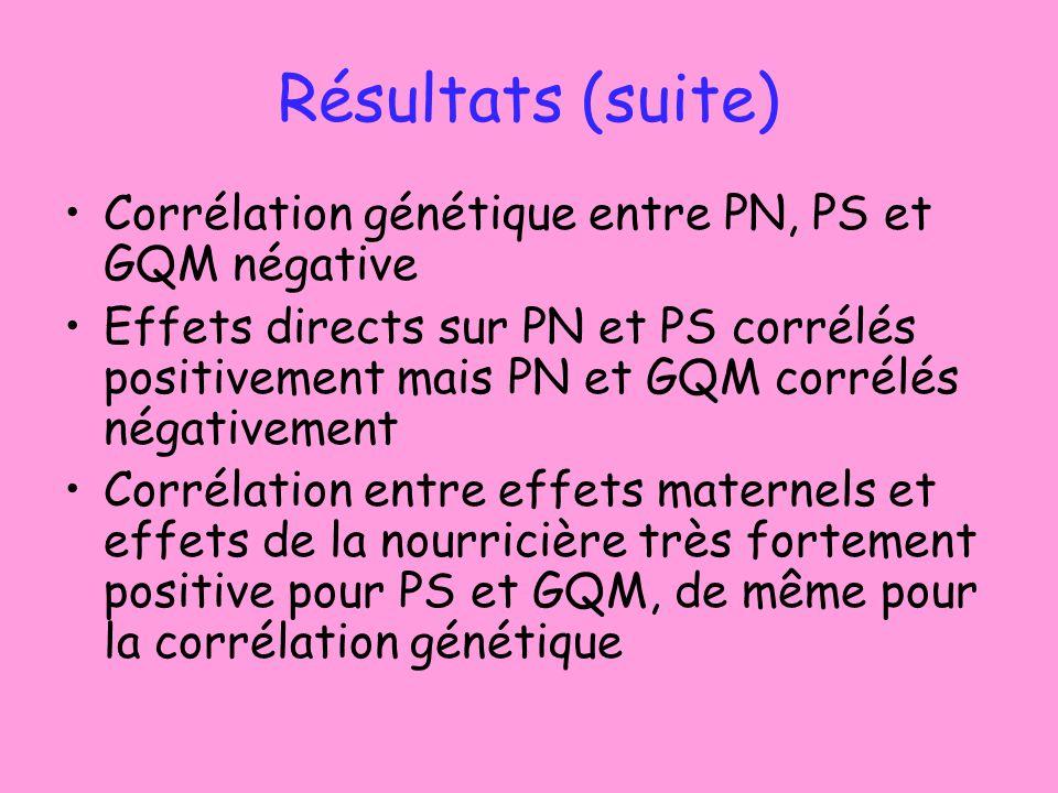 Résultats (suite) Corrélation génétique entre PN, PS et GQM négative Effets directs sur PN et PS corrélés positivement mais PN et GQM corrélés négativement Corrélation entre effets maternels et effets de la nourricière très fortement positive pour PS et GQM, de même pour la corrélation génétique