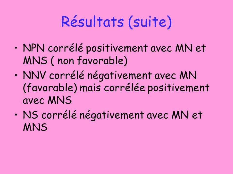Résultats (suite) NPN corrélé positivement avec MN et MNS ( non favorable) NNV corrélé négativement avec MN (favorable) mais corrélée positivement avec MNS NS corrélé négativement avec MN et MNS