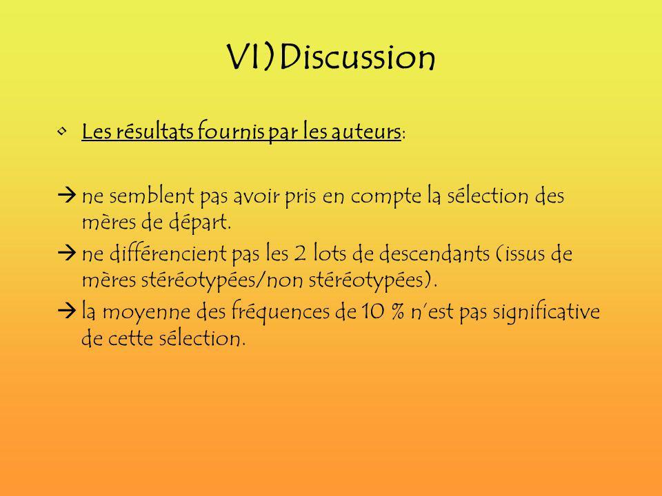VI)Discussion Les résultats fournis par les auteurs: ne semblent pas avoir pris en compte la sélection des mères de départ. ne différencient pas les 2