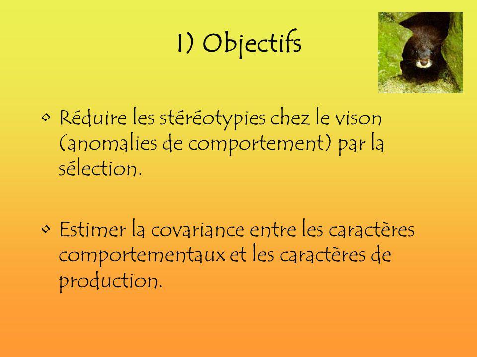 I) Objectifs Réduire les stéréotypies chez le vison (anomalies de comportement) par la sélection. Estimer la covariance entre les caractères comportem