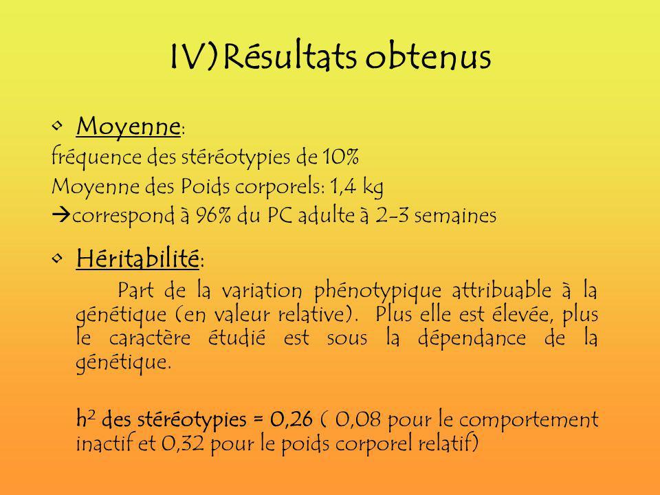 IV)Résultats obtenus Moyenne : fréquence des stéréotypies de 10% Moyenne des Poids corporels: 1,4 kg correspond à 96% du PC adulte à 2-3 semaines Héri