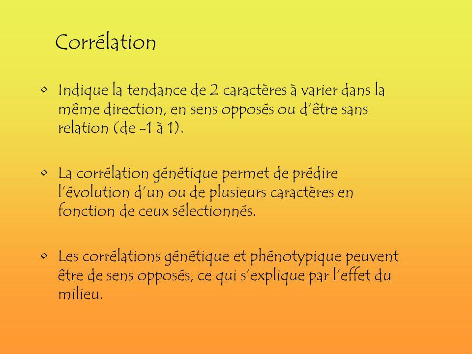 Indique la tendance de 2 caractères à varier dans la même direction, en sens opposés ou dêtre sans relation (de -1 à 1). La corrélation génétique perm