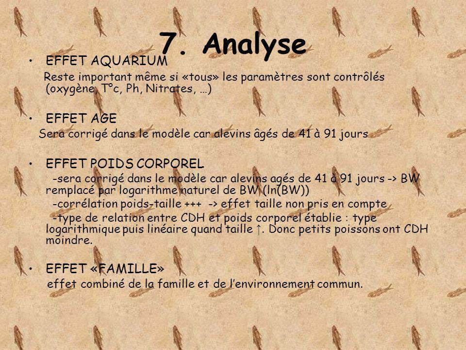 7. Analyse EFFET AQUARIUM Reste important même si «tous» les paramètres sont contrôlés (oxygène, T°c, Ph, Nitrates, …) EFFET AGE Sera corrigé dans le