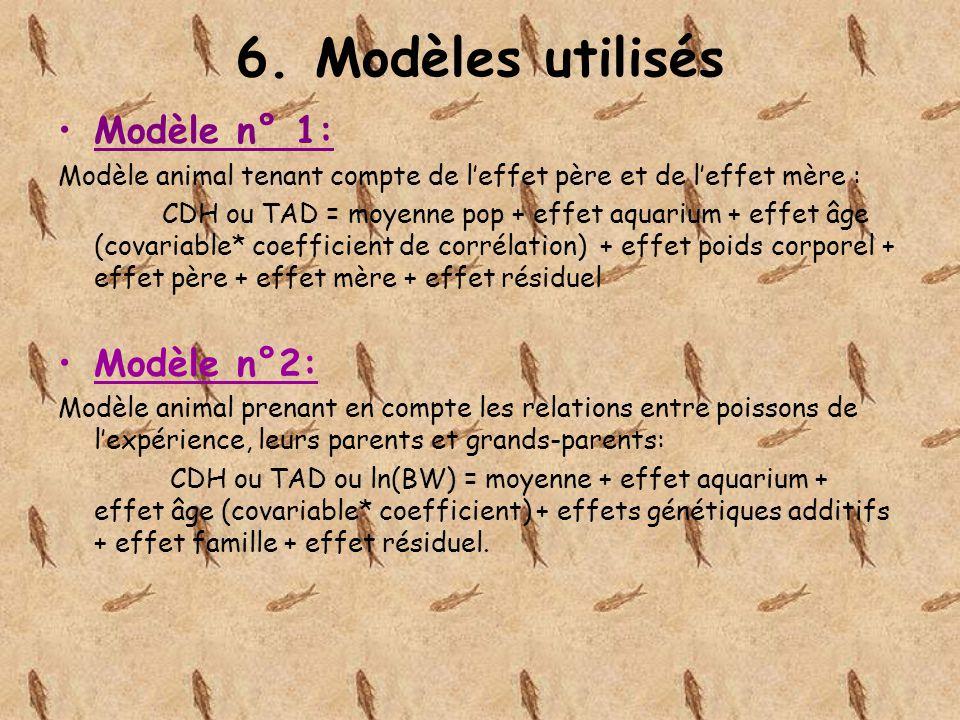 6. Modèles utilisés Modèle n° 1: Modèle animal tenant compte de leffet père et de leffet mère : CDH ou TAD = moyenne pop + effet aquarium + effet âge