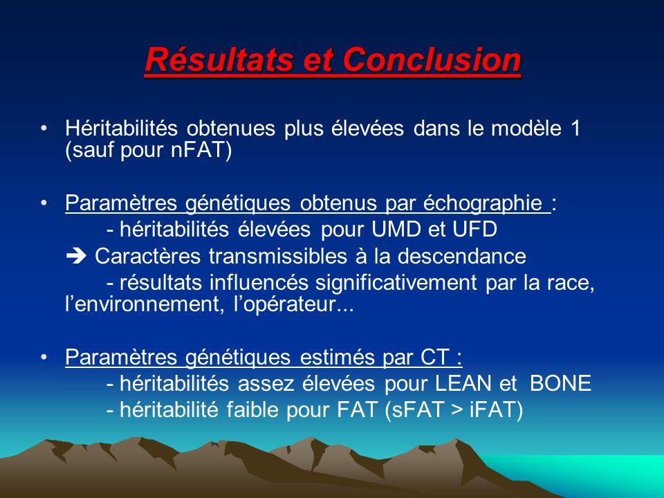 Résultats et Conclusion Héritabilités obtenues plus élevées dans le modèle 1 (sauf pour nFAT) Paramètres génétiques obtenus par échographie : - héritabilités élevées pour UMD et UFD Caractères transmissibles à la descendance - résultats influencés significativement par la race, lenvironnement, lopérateur...
