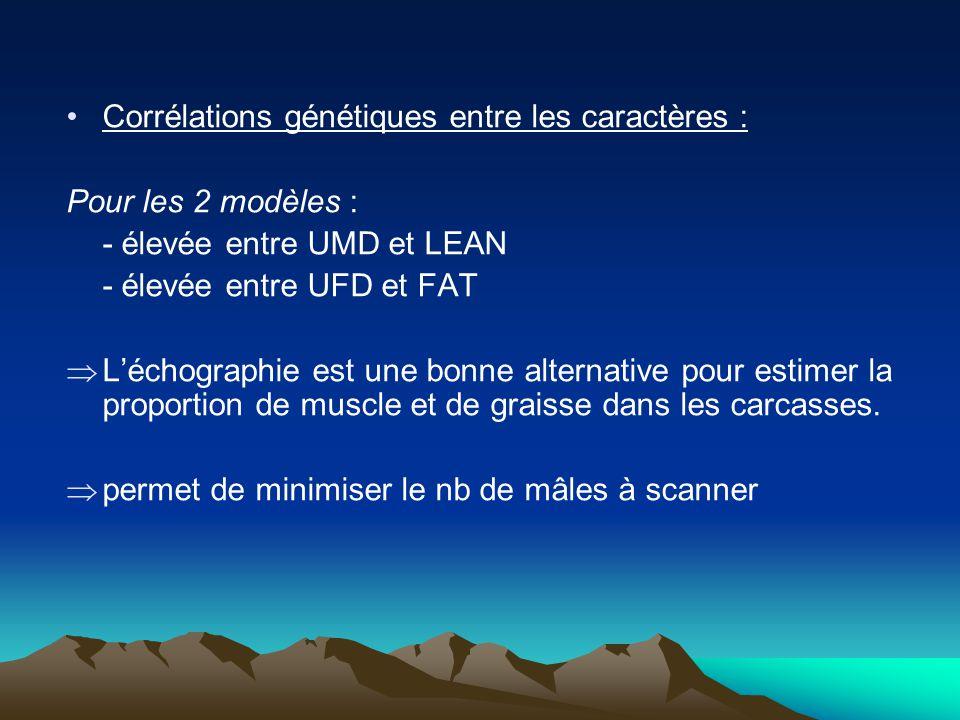 Corrélations génétiques entre les caractères : Pour les 2 modèles : - élevée entre UMD et LEAN - élevée entre UFD et FAT Léchographie est une bonne al