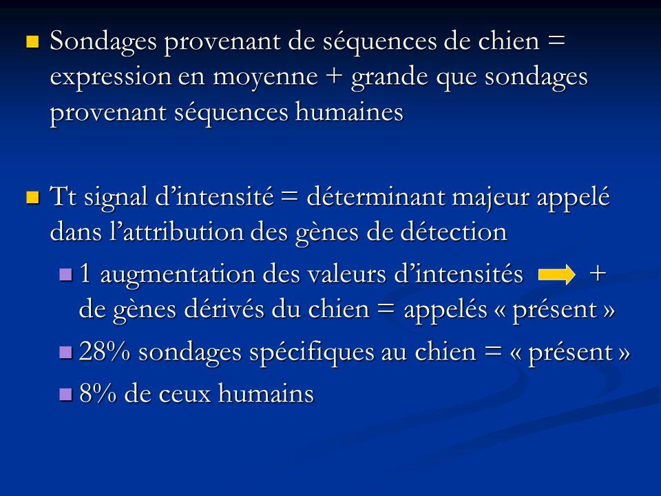 Sondages provenant de séquences de chien = expression en moyenne + grande que sondages provenant séquences humaines Sondages provenant de séquences de