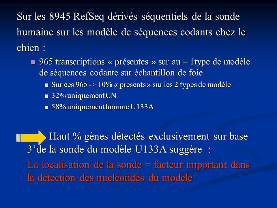 Sur les 8945 RefSeq dérivés séquentiels de la sonde humaine sur les modèle de séquences codants chez le chien : 965 transcriptions « présentes » sur a
