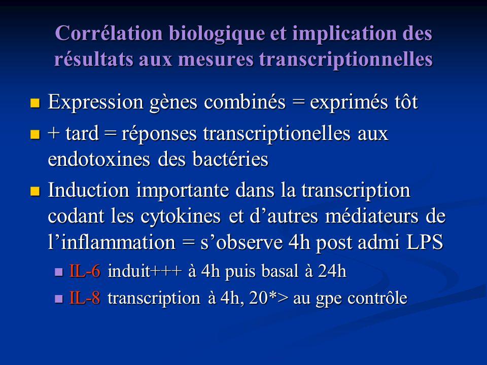 Corrélation biologique et implication des résultats aux mesures transcriptionnelles Expression gènes combinés = exprimés tôt Expression gènes combinés