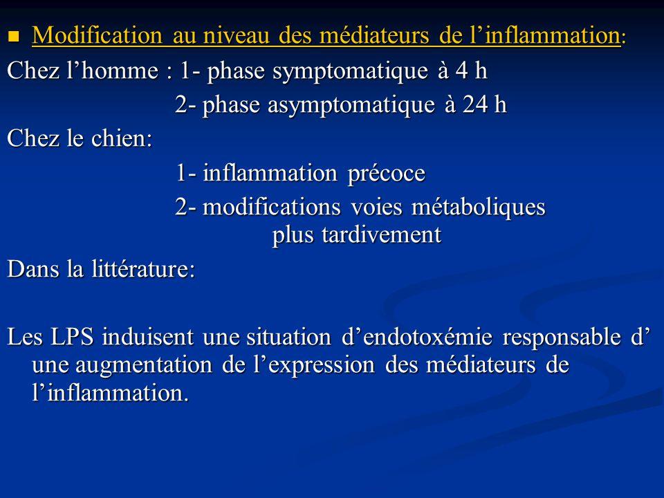 Modification au niveau des médiateurs de linflammation : Modification au niveau des médiateurs de linflammation : Chez lhomme : 1- phase symptomatique