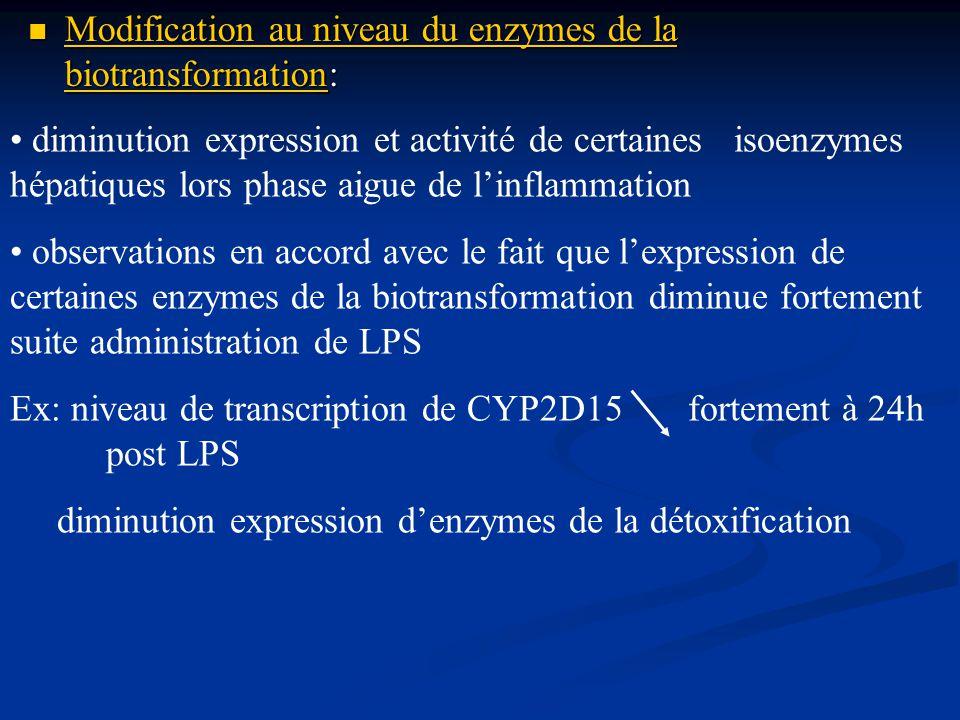 Modification au niveau du enzymes de la biotransformation: Modification au niveau du enzymes de la biotransformation: diminution expression et activit