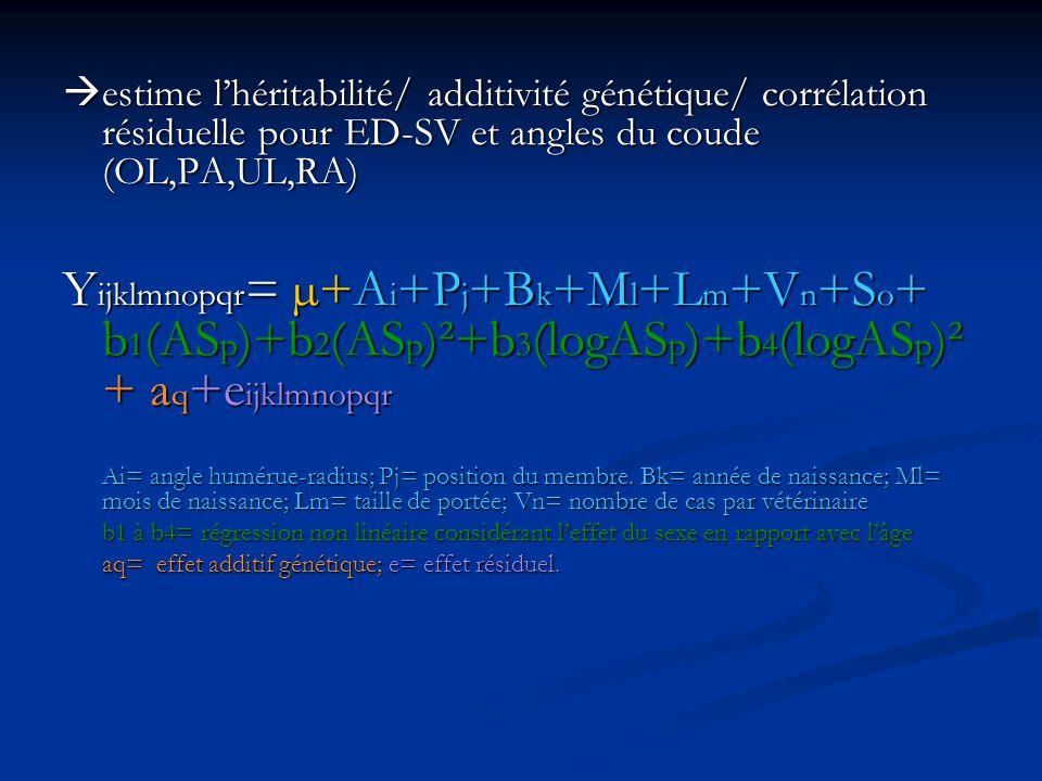 estime lhéritabilité/ additivité génétique/ corrélation résiduelle pour ED-SV et angles du coude (OL,PA,UL,RA) estime lhéritabilité/ additivité généti
