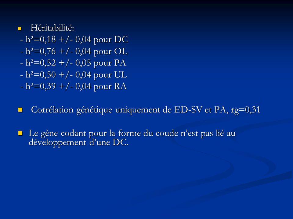Héritabilité: Héritabilité: - h²=0,18 +/- 0,04 pour DC - h²=0,18 +/- 0,04 pour DC - h²=0,76 +/- 0,04 pour OL - h²=0,76 +/- 0,04 pour OL - h²=0,52 +/-