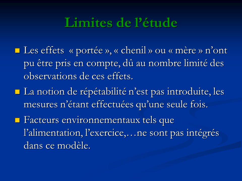 Limites de létude Les effets « portée », « chenil » ou « mère » nont pu être pris en compte, dû au nombre limité des observations de ces effets. Les e