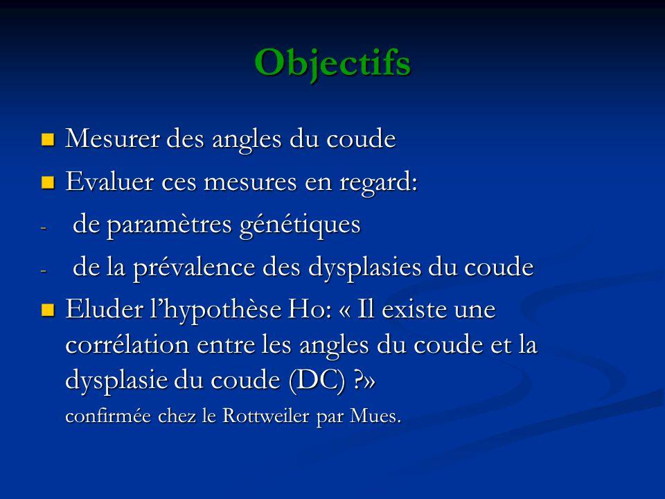 Objectifs Mesurer des angles du coude Mesurer des angles du coude Evaluer ces mesures en regard: Evaluer ces mesures en regard: - de paramètres généti