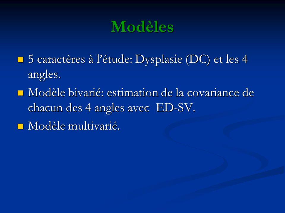Modèles 5 caractères à létude: Dysplasie (DC) et les 4 angles. 5 caractères à létude: Dysplasie (DC) et les 4 angles. Modèle bivarié: estimation de la