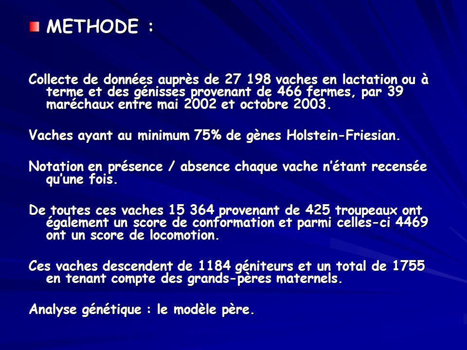 METHODE : Collecte de données auprès de 27 198 vaches en lactation ou à terme et des génisses provenant de 466 fermes, par 39 maréchaux entre mai 2002