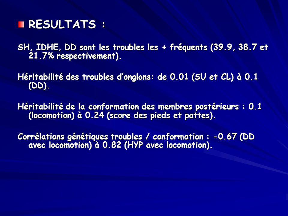 RESULTATS : SH, IDHE, DD sont les troubles les + fréquents (39.9, 38.7 et 21.7% respectivement). Héritabilité des troubles donglons: de 0.01 (SU et CL