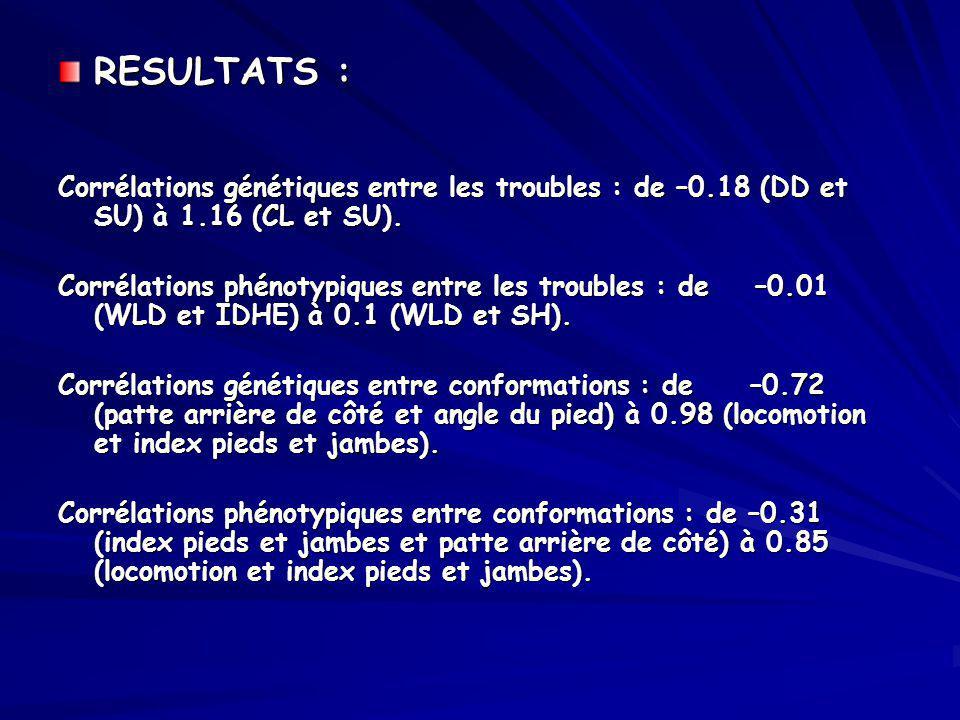 RESULTATS : Corrélations génétiques entre les troubles : de –0.18 (DD et SU) à 1.16 (CL et SU). Corrélations phénotypiques entre les troubles : de –0.