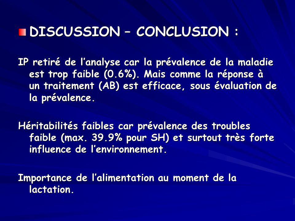 DISCUSSION – CONCLUSION : IP retiré de lanalyse car la prévalence de la maladie est trop faible (0.6%). Mais comme la réponse à un traitement (AB) est