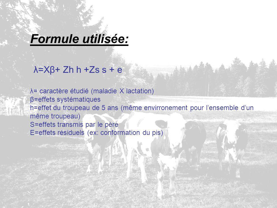 Formule utilisée: λ=Xβ+ Zh h +Zs s + e λ= caractère étudié (maladie X lactation) β=effets systématiques h=effet du troupeau de 5 ans (même envirroneme