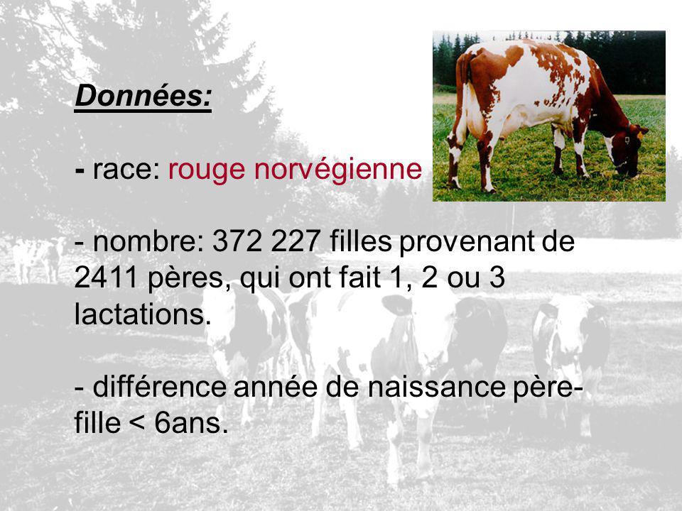 Données: - race: rouge norvégienne - nombre: 372 227 filles provenant de 2411 pères, qui ont fait 1, 2 ou 3 lactations. - différence année de naissanc