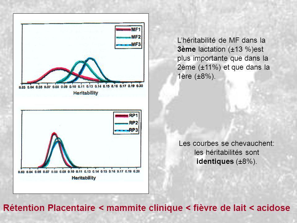 Lhéritabilité de MF dans la 3ème lactation (±13 %)est plus importante que dans la 2ème (±11%) et que dans la 1ère (±8%). Les courbes se chevauchent: l