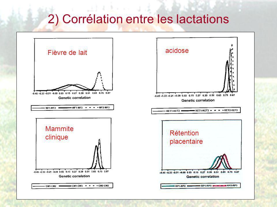 2) Corrélation entre les lactations Fièvre de lait acidose Mammite clinique Rétention placentaire
