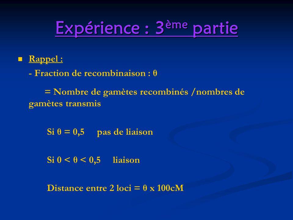 Expérience : 3 ème partie Rappel : - Fraction de recombinaison : θ = Nombre de gamètes recombinés /nombres de gamètes transmis Si θ = 0,5 pas de liais