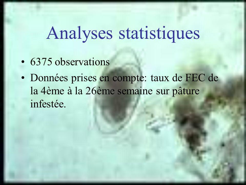 Analyses statistiques 6375 observations Données prises en compte: taux de FEC de la 4ème à la 26ème semaine sur pâture infestée.