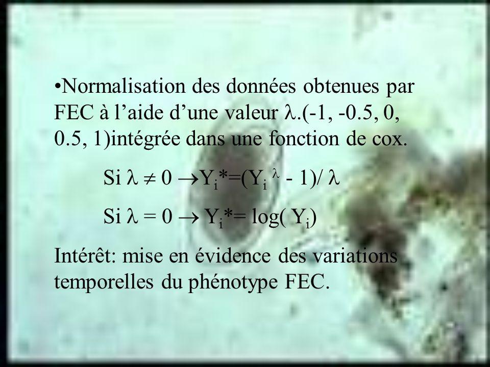Normalisation des données obtenues par FEC à laide dune valeur.(-1, -0.5, 0, 0.5, 1)intégrée dans une fonction de cox. Si 0 Y i *=(Y i - 1)/ Si = 0 Y
