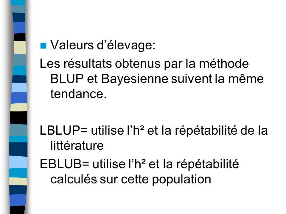 Valeurs délevage: Les résultats obtenus par la méthode BLUP et Bayesienne suivent la même tendance. LBLUP= utilise lh² et la répétabilité de la littér