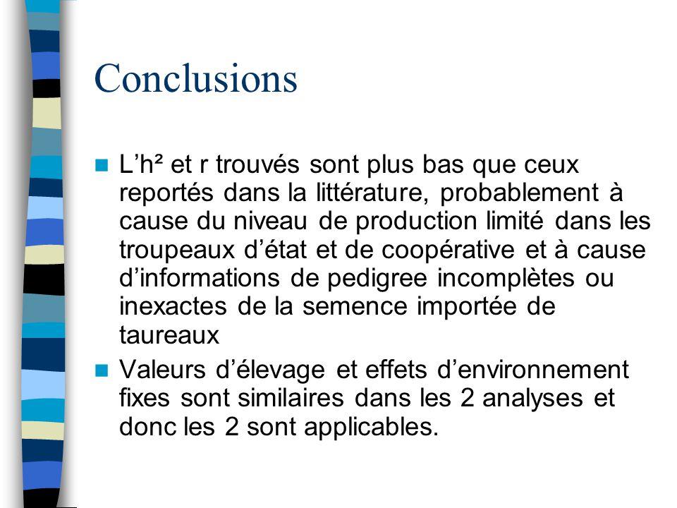 Conclusions Lh² et r trouvés sont plus bas que ceux reportés dans la littérature, probablement à cause du niveau de production limité dans les troupea