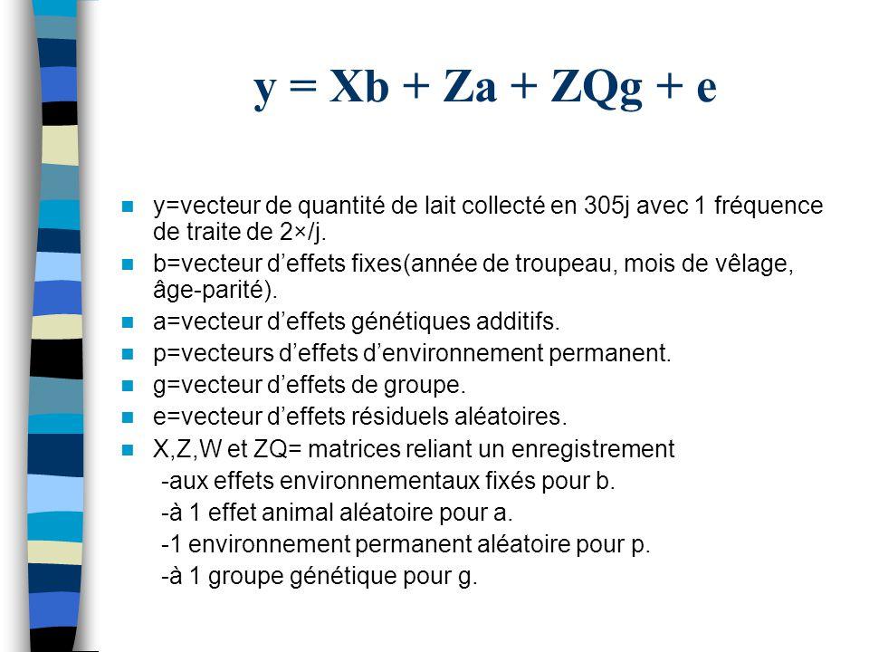 y = Xb + Za + ZQg + e y=vecteur de quantité de lait collecté en 305j avec 1 fréquence de traite de 2×/j. b=vecteur deffets fixes(année de troupeau, mo