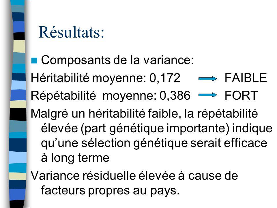 Résultats: Composants de la variance: Héritabilité moyenne: 0,172 FAIBLE Répétabilité moyenne: 0,386FORT Malgré un héritabilité faible, la répétabilit