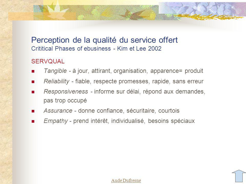 Aude Dufresne Perception de la qualité du service offert Crititical Phases of ebusiness - Kim et Lee 2002 SERVQUAL Tangible - à jour, attirant, organi