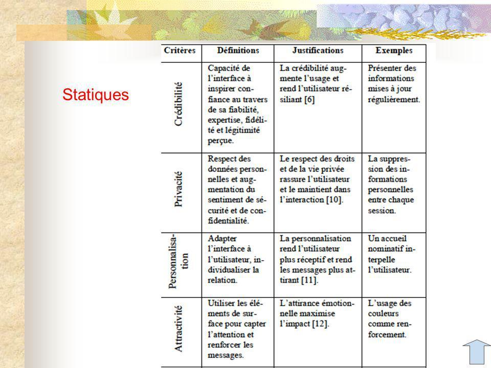 Statiques Aude Dufresne