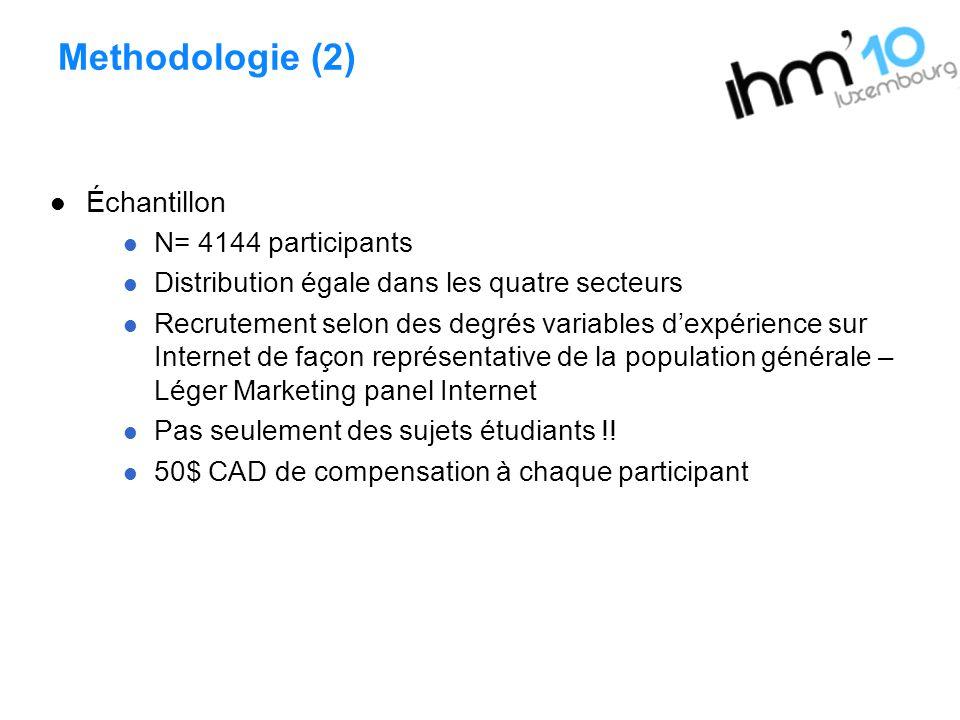 Methodologie (2) Échantillon N= 4144 participants Distribution égale dans les quatre secteurs Recrutement selon des degrés variables dexpérience sur I